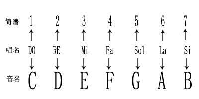 、 分别为高音谱号和低音谱号.   四、五线谱、简谱音阶对照示意图