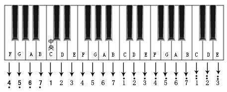 五线谱钢琴基础教程.太牛逼了!图片