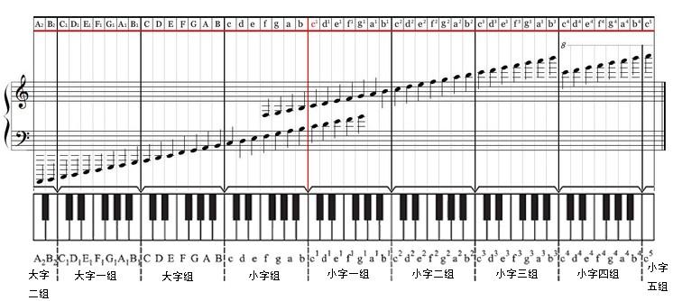 低音谱号 对照表